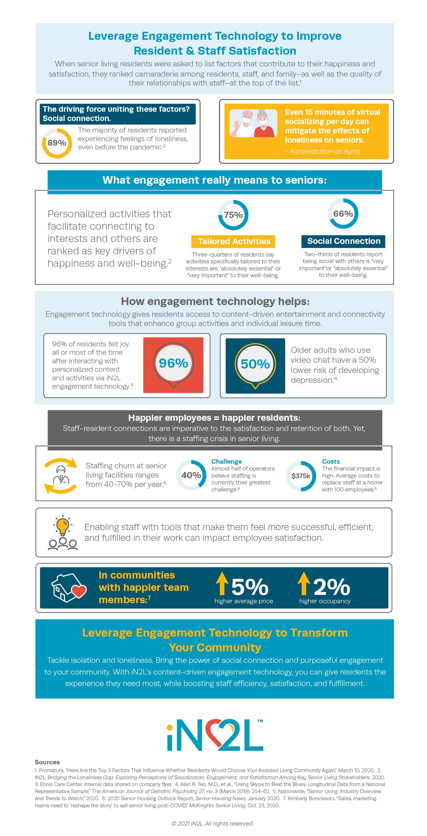 Infographic explains how engagement technology improves the senior living resident experience